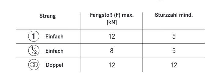 Diese Tabelle von Edelrid zeigt, welche Anforderungen an die verschiedenen Seiltypen gestellt werden.